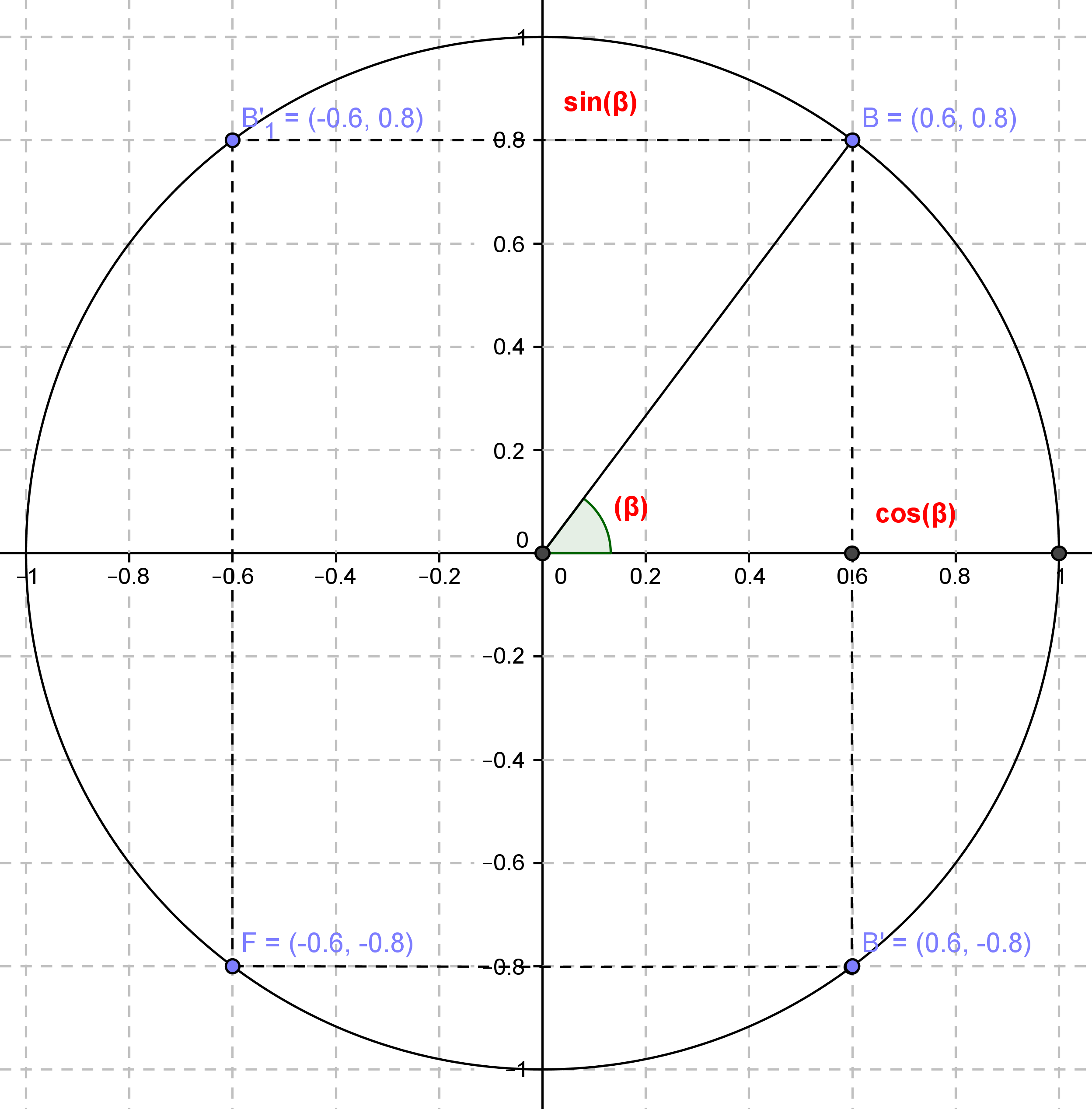 cours de trigonometrie
