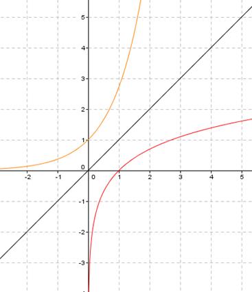 fonction logarithme et exponentielle pdf